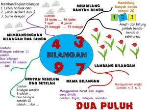Contoh Mind Map Silabus