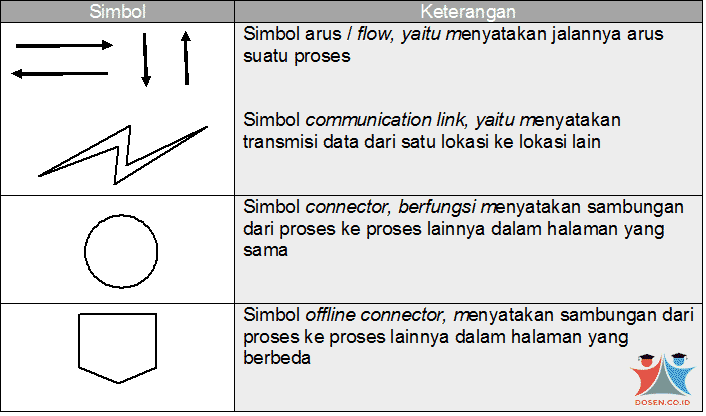Flow Direction Symbols (Simbol Arus)