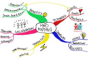 Mind Mapping: Pengertian, Jenis, Cara dan Manfaat Mind Mapping
