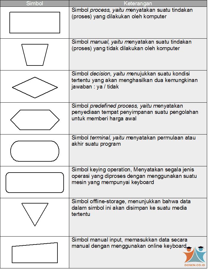 Processing Symbols (Simbol Proses)