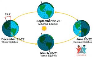 Revolusi Bumi: Pengertian, Proses serta Akibat Revolusi Bumi