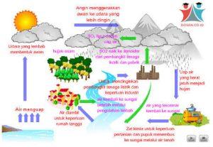 Siklus Air: Pengertian, Jenis dan Tahapan Siklus Air