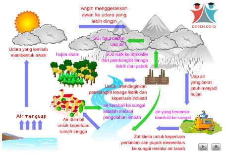 Siklus Air : Pengertian, Jenis dan Tahapan Siklus Air