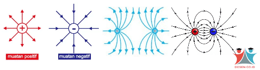 skema gaya listrik