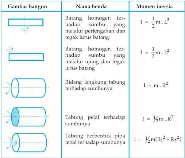tabel momen inersia