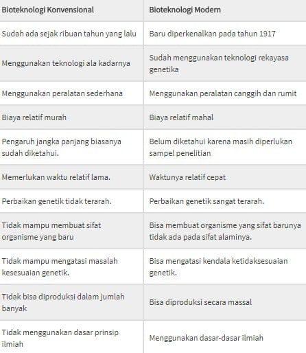 Perbedaan Bioteknologi Konvensional dan Bioteknologi Modern