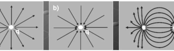 Pola radiasi medan listrik