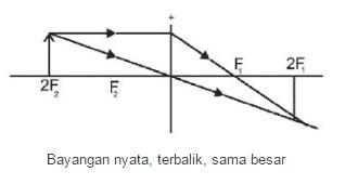 Benda Diposisi 2 F (s = 2f)