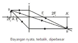 Benda Diposisi antara F2 dan 2F2