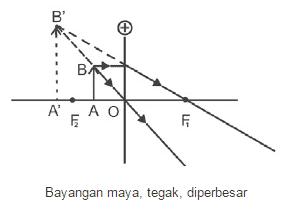 Benda Diposisi antara O dan F