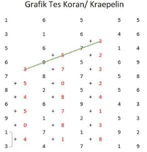 Grafik Tes Kraepelin