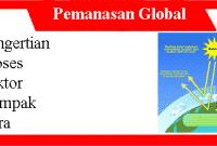 Pemanasan Global: Pengertian, Proses, Faktor, Dampak dan caranya