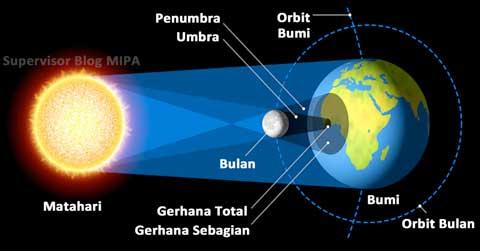 proses-terjadinya-gerhana-matahari