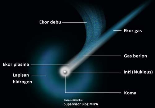 Bagian-Bagian Komet