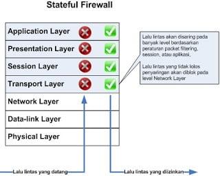 Firewall Statefull