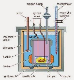 Kalorimeter Bom