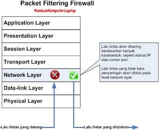 Packet Filter Firewall