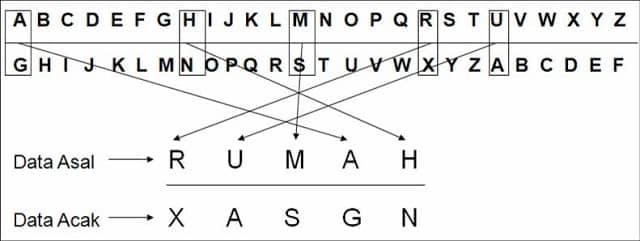 Contoh Kriptografi