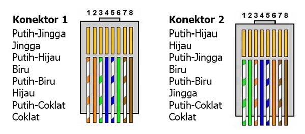 Kabel cross-over