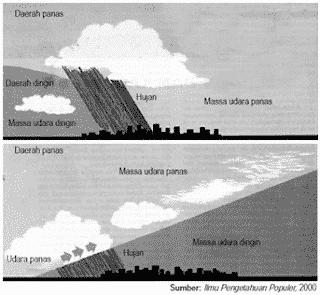 Kelembapan Udara dan Awan